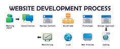 Steps in #WebsiteDesign and development process https://goo.gl/vvueFf  #WebDesign #WebsiteDevelopment #NoeticSystems