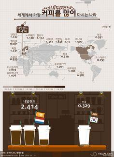[인포그래픽] 세계에서 커피를 가장 많이 마시는 나라는? #coffee / #Infographic ⓒ 비주얼다이브 무단 복사·전재·재배포 금지