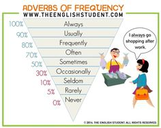 The English Student, www.theenglishstudent.com, the english students, adverbs of…