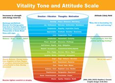 Vitality Tone and Attitude Scale – The Michael Motivation Cards™ Deck Ignorance, Self Realization, Psychology Today, Psychology Studies, Emotional Intelligence, Self Improvement, Good To Know, Affirmations, Mindfulness