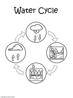 Water Cycle {Water Cycle Sequencing Card Craft} by Robin Sellers Water Cycle Craft, Water Cycle Project, Life Cycle Craft, Water Cycle Poster, Pumpkin Life Cycle, Spelling And Handwriting, Shapes Worksheet Kindergarten, Teaching Addition, Science For Toddlers