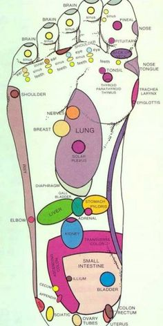 Feet Pressure Points
