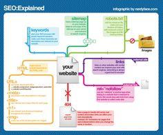SEO explicación fácil (infografia)
