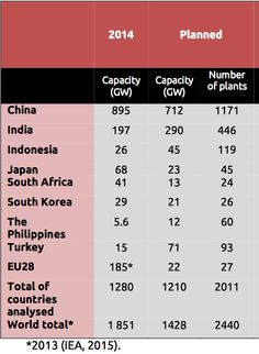 Here's a table for anyone who thinks CO2 emissions can possibly go anywhere but up. Tell them to read it and weep.