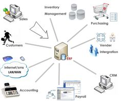 What is ERP – Enterprise Resource Planning? ERP is a process of integrating data and processes into a unified system comprising software, hardware and an unified process for achieving integration. It also helps in storing data for various purposes throughout the company. It is used for referring how companies of industrial types are planned for using the organizational resources.