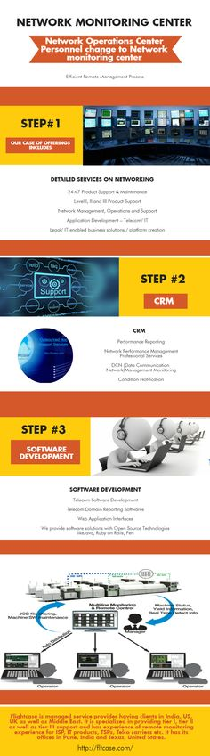 #Flightcase #NetworkMonitorCenter Network Operations Center, Network Monitor, Technological Change, Software Development