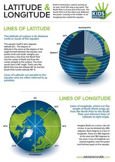 Free Infographic: Latitude and Longitude! Demonstrate the concept of latitude and longitude for kids with this downloadable one-page lesson sheet, perfect for the classroom or home.