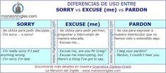 Diferencia en inglés entre Sorry, Excuse me y Pardon