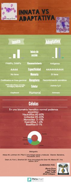 Temas selectos de Inmunología. Innata vs adaptativa