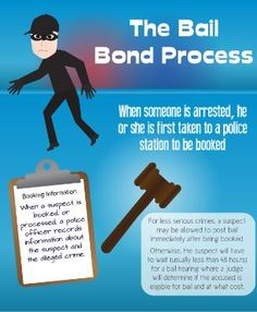 The Bail Bond Process - The 4 types of bail bonds can help you or someone you love in need. Learn about dealing with bail bond agents.   - sponsored
