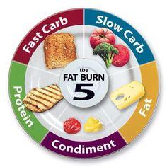 Food Lovers Fat Loss Plate Ideas