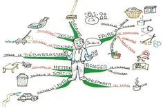 The Learn French mind map created by Christine Richsteiner will help you to recall French words with the aid of images. The mind map breaks down common implements and objects to assist memorisation. Mind Map Art, Learning Cards, Ways Of Learning, Learning Tools, Mind Maping, Learn French Online, World Language Classroom, Spanish Teaching Resources, Teaching Ideas