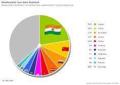 Image result for Grafiken zur Migration in Deutschland Spelling, Ukraine, German, Chart, Image, Brazil, Mexico, Syria, Russia