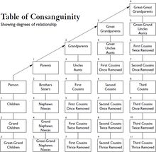 Cousin relationships explained - First cousin once removed, second cousin, etc. Charts are confusing but info is good.