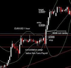 Non Farm Payroll Trading System | Learn Forex Trading