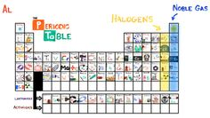 How to learn the periodic table in 3 minutes - CNET