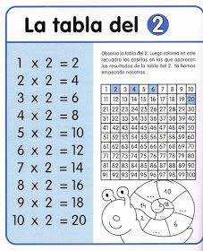 APOYO ESCOLAR ING MASCHWITZT CONTACTO TELEF 011-15-37910372: LAS TABLAS DE MULTIPLICAR (CON ACTIVIDADES) Multiplication Activities, Math Games, Math Activities, English Posters, Math Crafts, Math Sheets, Dora, Dual Language, Math For Kids