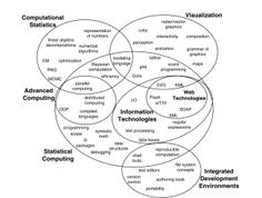 Computational topics relevant to statistics