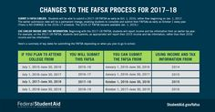 Starting with the 2017–18 Free Application for Federal Student Aid (FAFSA), the application will be available earlier and will request earlier income information.