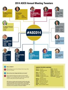 ASCO highlights the #ASCO14 clinician tweeters, and the hashtags they favour. This is great!