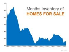 Industry Experts Agree: Housing Supply Too Low