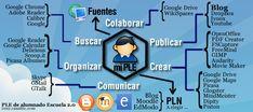 PLE Escuela 2.0