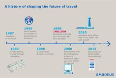 Here's a look back at our history of shaping the future of travel.  #Travel #History