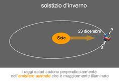 equinozi e solstizi - lezioni di astronomia su okpedia - http://www.okpedia.it/equinozi