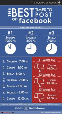 The best times to post on Facebook.  #infografía