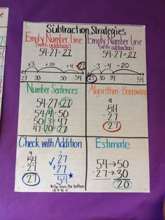 Subtraction strategies anchor chart by sabrina