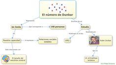 Un mapa mental sobre el Número de Dunbar. Sencillito.
