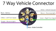 Trailer Connector Wiring Nz Electron Dot Diagram For Sulfur Chevy Rv Plug Data 43 Best Images In 2019 Build Wire Harness