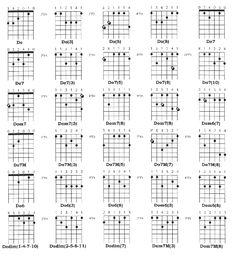 partition guitare debutant a imprimer