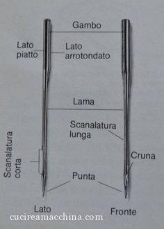 struttura dell'ago da macchina