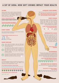 What soda does to your body. Don't drink it. It's not worth it.