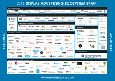 ES VIDEO & DISPLAY ADVERTISING ECOSYSTEM 2016 -- Market Map Spain sector by Improve Digital #LUMA Landscape #adTech #RTB #programmatic