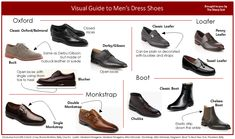 A visual glossary of men's dress shoes More Visual Glossaries (for Him): Backpacks / Bowties / Brogues / Chain Types / Dress Shirt Collars / Cowboy Hats  / Cuffs / Dress Shirt Fabrics / Eyeglass frames / Hangers / Hats / Jackets/Coats / Jacket Pockets / Man Bags / Moustaches / Necktie Knots / Pant Breaks / Plaid / Shirt Anatomy / Shirt Collar Anatomy / Shirt Collars / Shoes / Stripes / Tartans / Trench Coat Anatomy / Vests / Vintage Hats / Wool Via