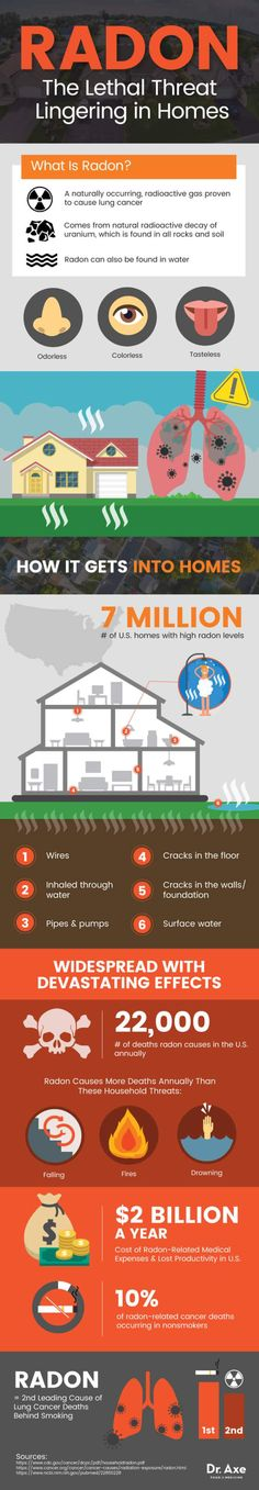 Did you know that breathing radon for prolonged periods can present a significant health risk to you and your family? According to the Surgeon General's National Health Advisory, millions of homes have an elevated radon level and more than 20,000 Americansdie of radon-related lung cancer every year. (1) And what's really scary is that there …
