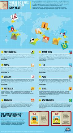 Where do Brits spend their gap year? - http://www.confused.com/news-views/infographics/gap-year✔️