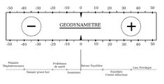 Géodynamètre » géodynamètre http://geobiologie-sante.com/2011/05/20/geodynametre/geodynametre/