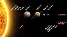 """""""Planètes et planètes naines du Système solaire. Les tailles sont à l'échelle mais les distances sont extrêmement compressées."""" Image : Cmglee pour Wikimedia Commons, avril 2013."""