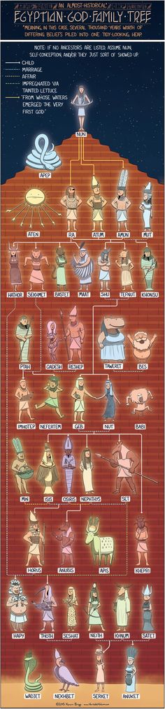 Family Tree of Egyptian Gods and Goddesses. Topic Egypt mythology, god, Ra, Anubis, Horus, Osiris, Isis, ancient history, theology, religion, geneology chart.