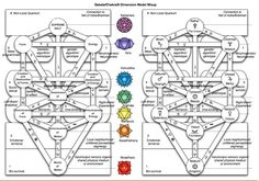 The 8-Circuit Model allows one to navigate through tarot, sephiroth, Buddhic realms, Hindu realms, alchemy, astrology, and philosophy