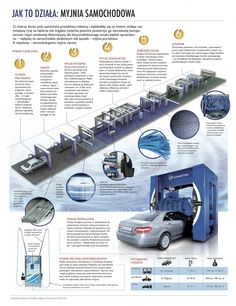 car wash infographic - Google Search