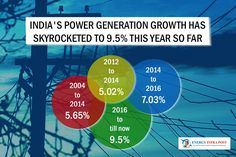 According to Vidyut Pravah application to monitor power demand on the basis of data provided by states, the electricity deficit came down to 14 mu in July this year from 110 mu in the same month in 2014 and 62 mu in 2015. #Energy #PiyushGoyal #power #PowerMinister #VidyutPRAVAH