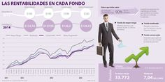 Los jóvenes que están en un fondo moderado de pensiones dejan de ganar 7% | La República