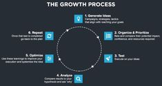 growth process diagram How to Create a Customer Acquisition Plan for Startups Define your ideal customer Define your goals Define your acquisition funnel Know your metrics Track (almost) everything from day one Social Media Digital Marketing, Common Myths, Growth Hacking, Always Learning, Prioritize, Pinterest Marketing, Embedded Image Permalink, Sample Resume, Improve Yourself