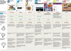 How social media sites compare as advertising platforms