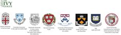 The 8 Ivy League Universities.  The Ivy League is a collegiate athletic conference of sports teams from eight private institutions of higher education in the Northeastern United States. The eight institutions are Brown University, Columbia University, Cornell University, Dartmouth College, Harvard University, the University of Pennsylvania, Princeton University, and Yale University.   The term Ivy League has connotations of academic excellence, selectivity in admissions & social elitism…