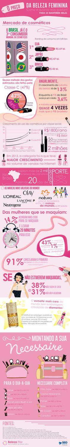 Infográfico preço da beleza feminina